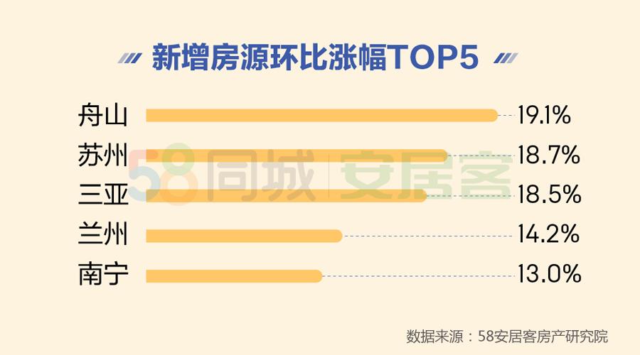 北上深二手房挂牌均价超5万元/平米,42%客户不急着购房