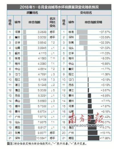 1—8月广东省饮用水源达标率为97.4%