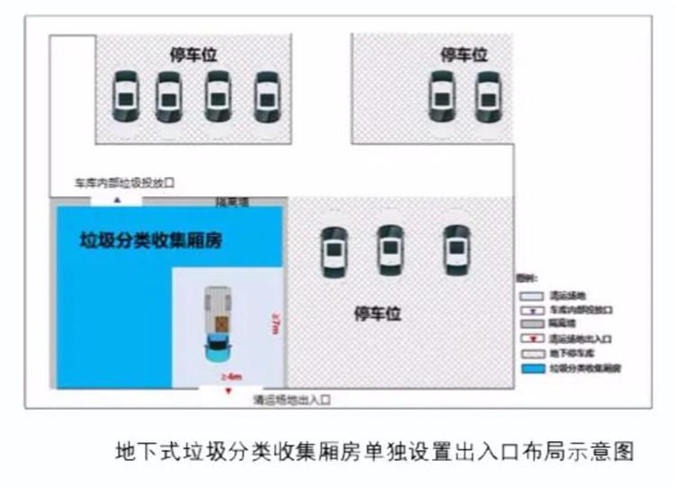 重庆出台新规:新建住宅应配套垃圾分类收集厢房(图7)