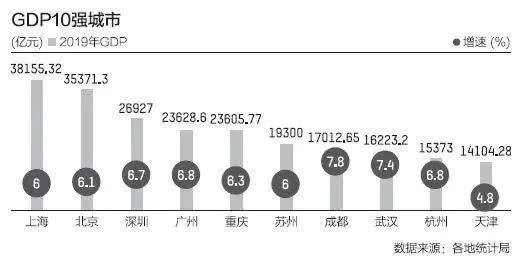 全国各城市GdP_仅6户未脱贫的省份:所有城市GDP都在3千亿以上,全国仅此省做到