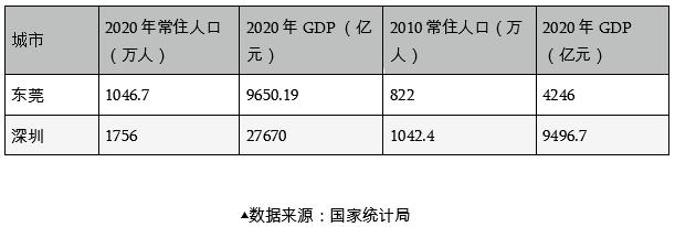 @深圳企业主:如果回到10年前的深圳,你是走还是留?