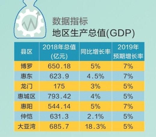 惠州博罗县gdp排名_园洲GDP在博罗县排第三 对于这个名次,你满意吗