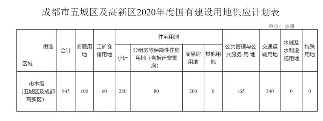 绝对大户 成都成华2020年拟供地33宗合1953亩