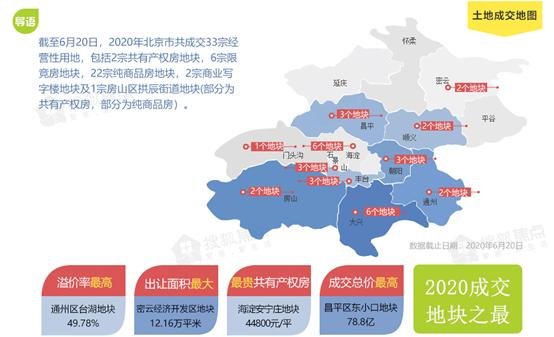 多元化供应,成交破千亿——2020上半年北京土拍回顾