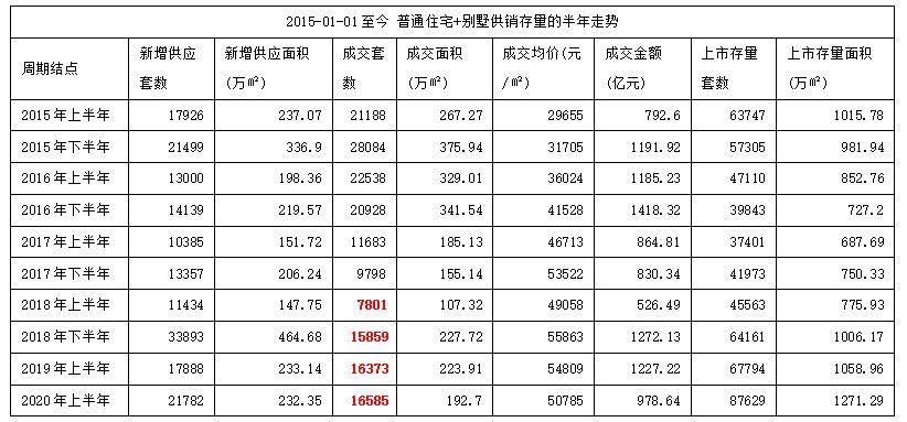 端午假期北京新房成交量同比降17%,库存达到8.7万套