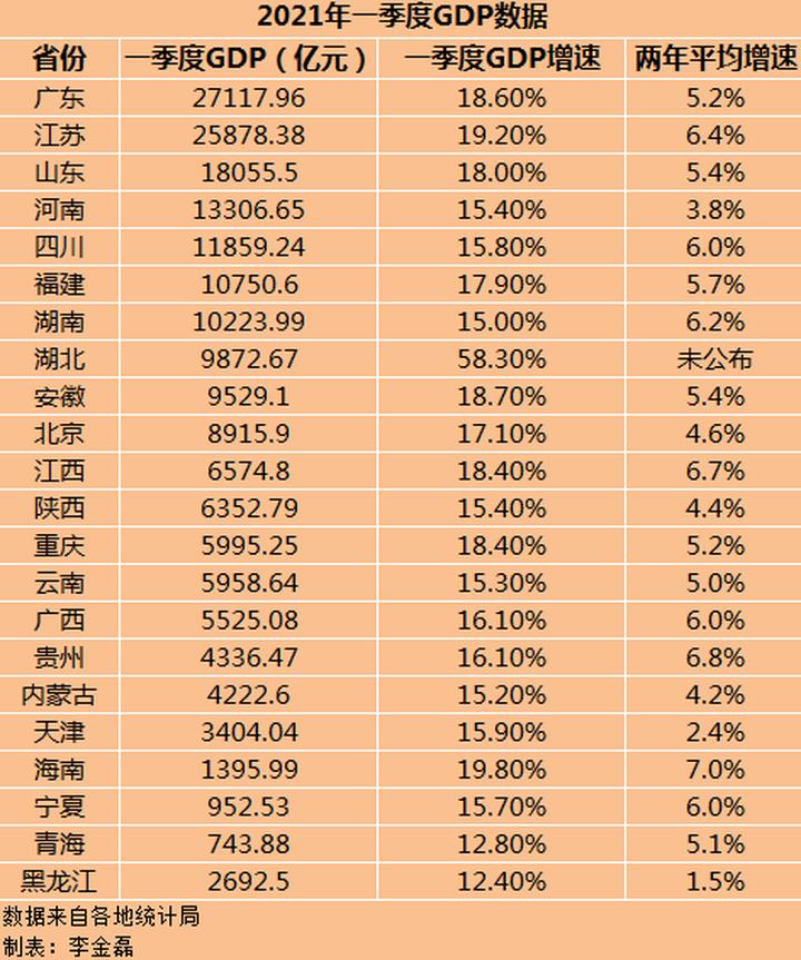 22省份一季度GDP:山东GDP总量排名第三