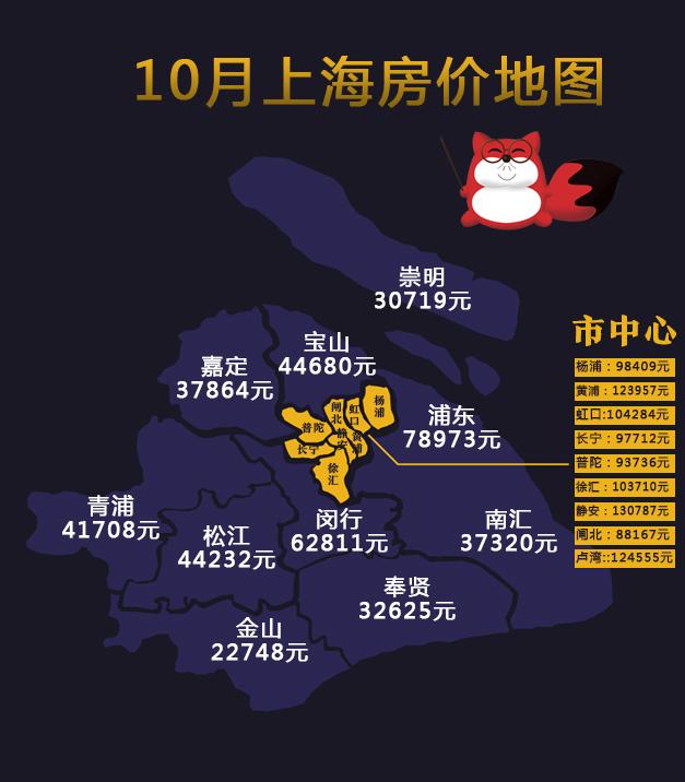 10月上海房价地图新鲜出炉!均价4万内的区域只剩这些啦!