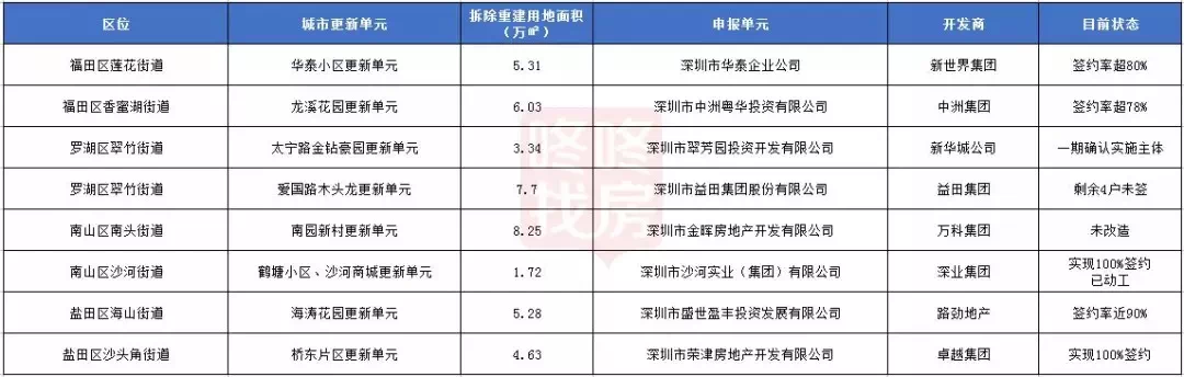 深圳旧住宅区改造有望!这个小区诞生时隔8年完成100%签约