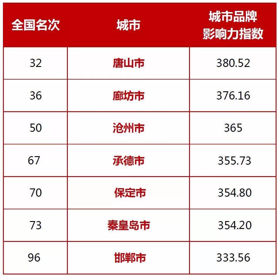 中国地级市100强榜单发布,唐山位列河北省第一!