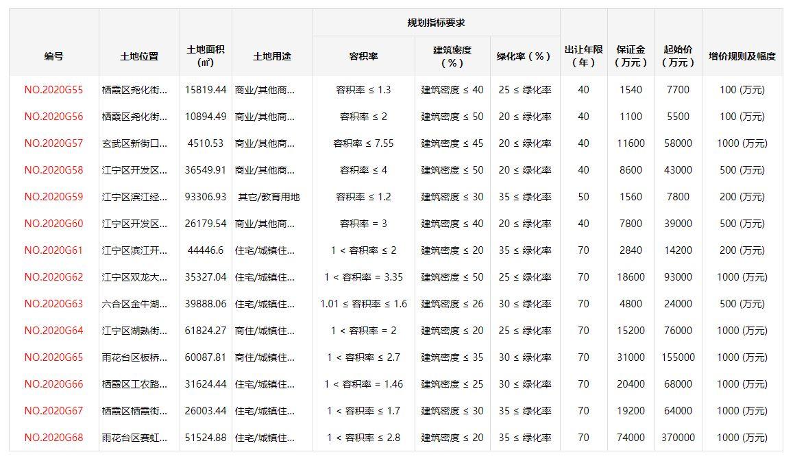 南京14幅地块集中上架,7幅宅地达最高限价将摇号定买家