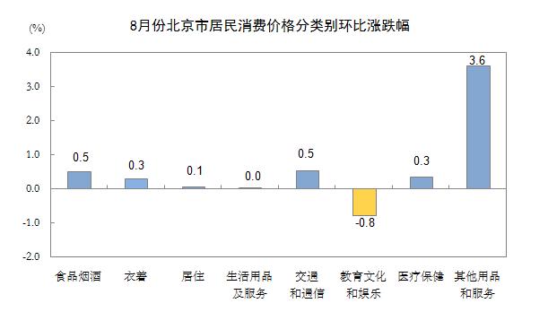 8月北京居民消费价格总水平同比涨0.9% 居住价格降1.7%北京站插图(2)