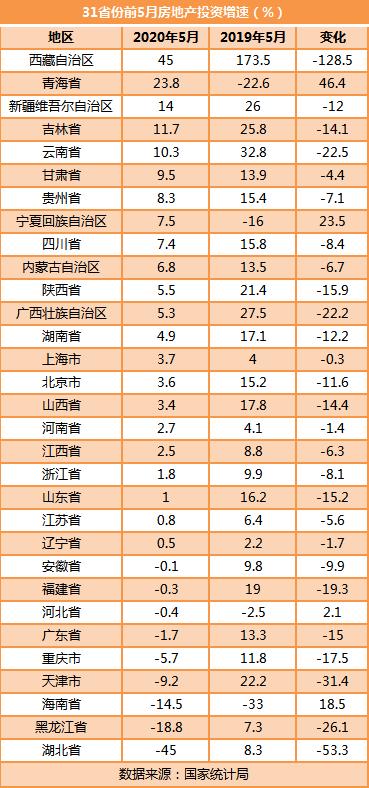 31省份前5月房地产投资榜:粤苏浙居前三