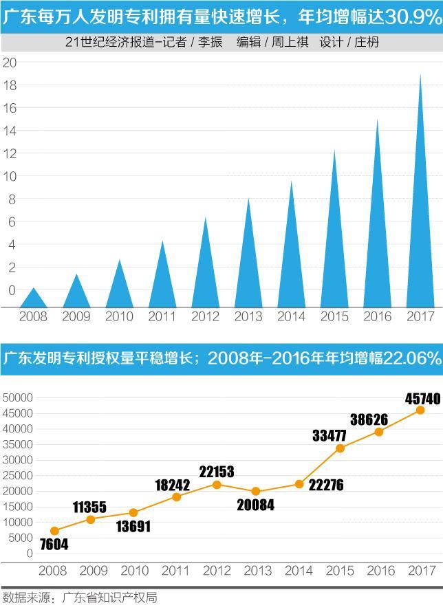 知识产权战略实施十年,广东每万人发明专利拥有量增长10倍