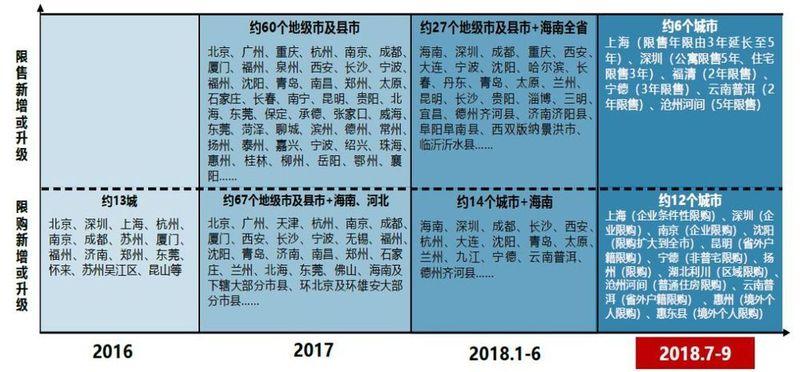 2018年三季度中国房地产市场总结与趋势展望