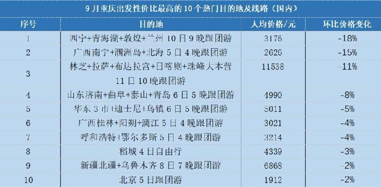 中秋出游比国庆省三成 快看9月重庆出行度假指数