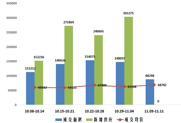 上周上海新房市场高端盘集中成交 全市成交均价68782元/㎡