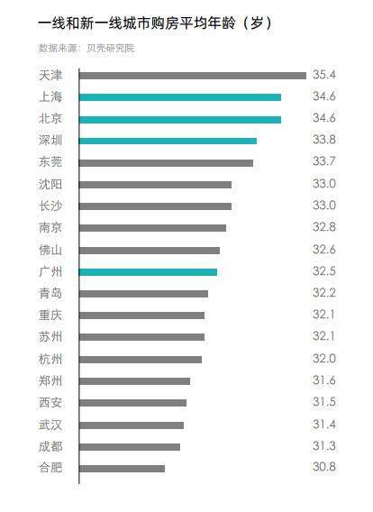 """新一线15城买房租房,哪个城市""""居住自由度""""高?哈尔滨插图(1)"""
