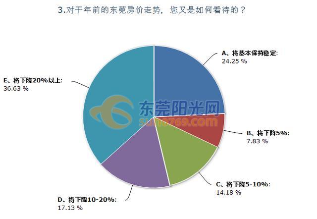 东莞房价下降趋势明显 近8成受访者认为年前将下降5%以上
