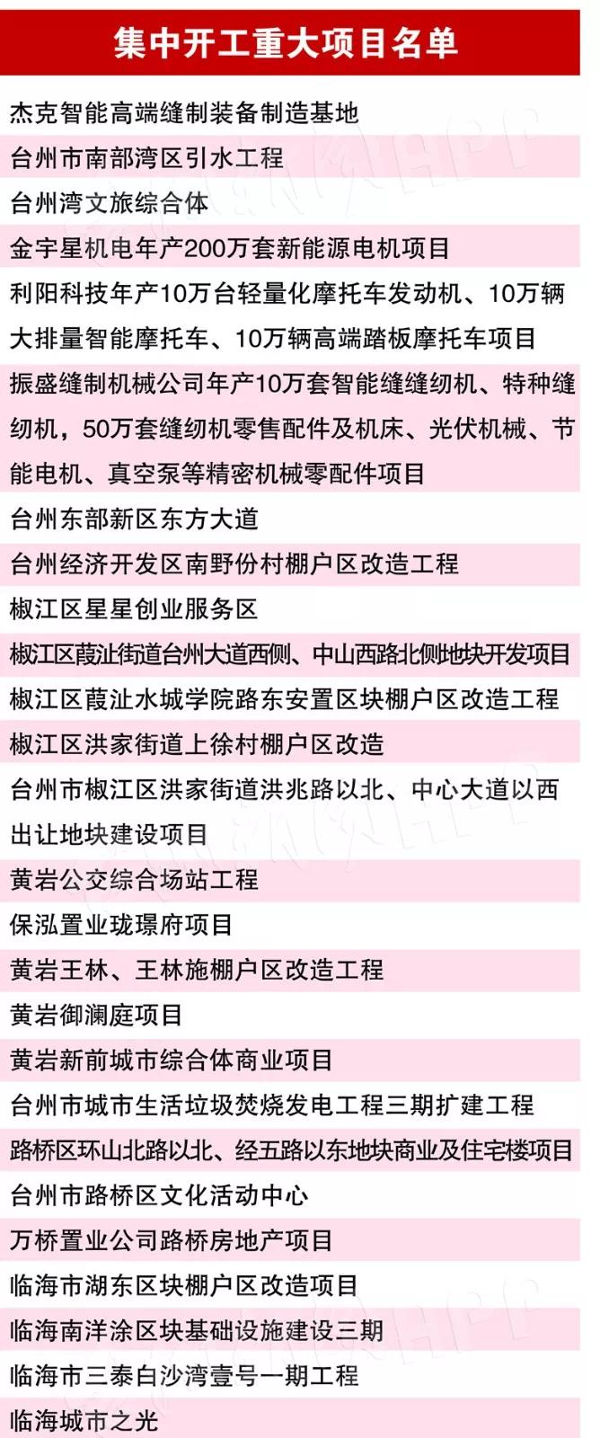 总投资689亿元!全力冲刺四季度!台州集中开工52个重大项目