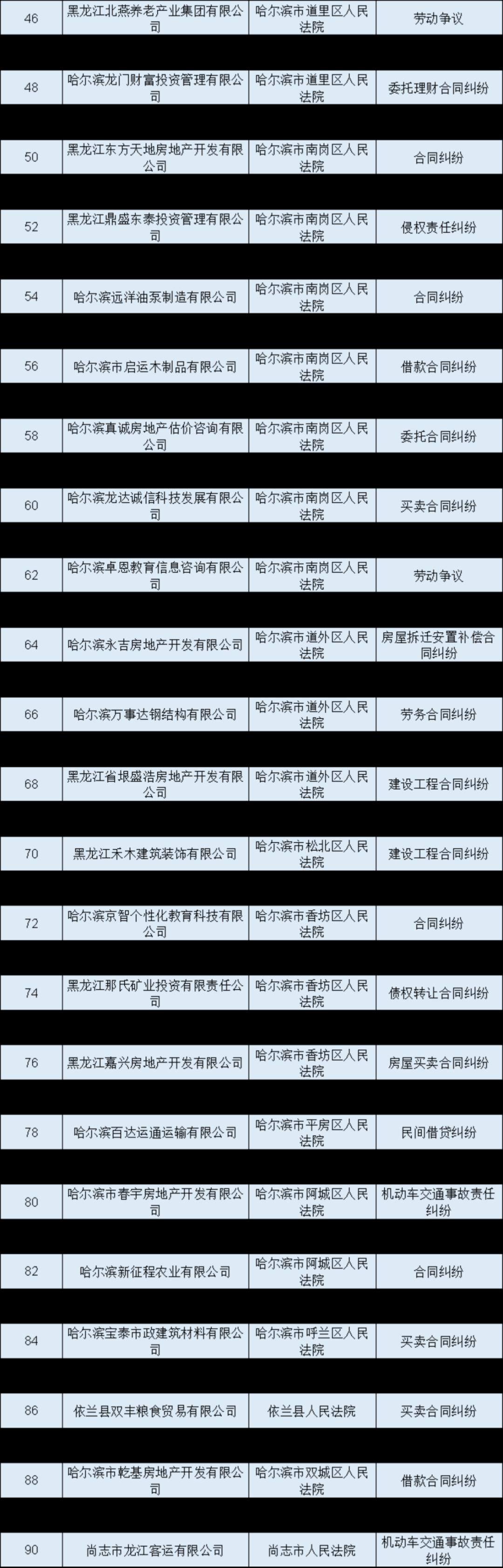 黑龙江最新失信被执行人名单公布 这些房企买房一定要绕开哈尔滨插图(1)