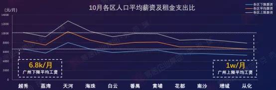 住房租赁退潮持续,广州个人租赁供应量跌价升
