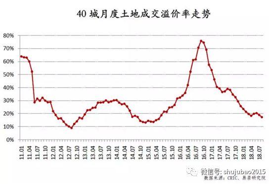 楼市正浮现多重拐点迹象:13个重点城市二手房价下跌