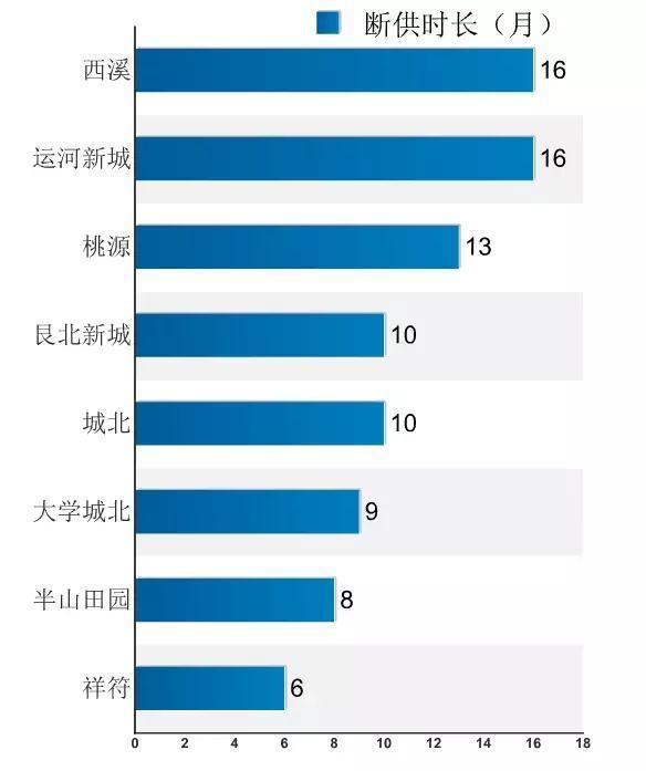 """有板块断供480天!新房增量跌至十年新低,杭州上演楼市版""""我"""