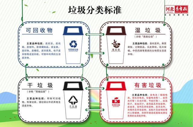 保定发布垃圾分类方案 年内每区至少建1个垃圾分类试点
