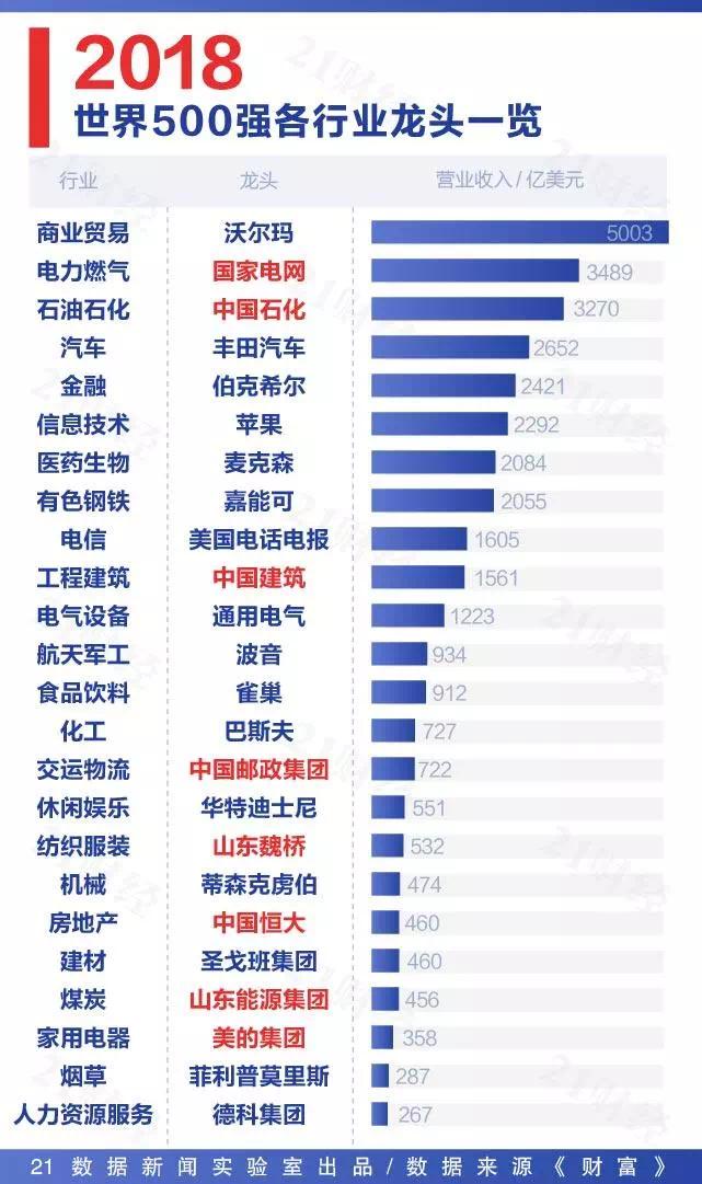 大数据看世界500强20年变迁:1/3行业龙头来自中国