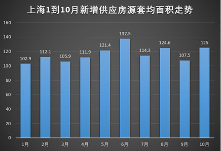 这个数据告诉你 一线城市房地产的真实温度!