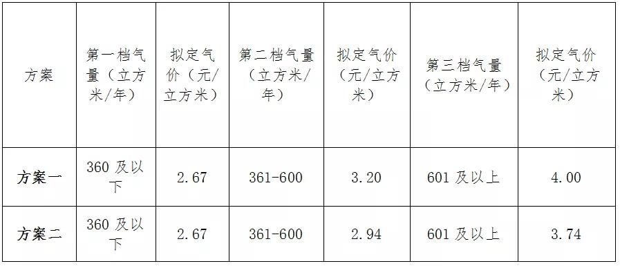 刚刚,宜昌城区居民阶梯气价听证方案正式发布,三档气价一览!
