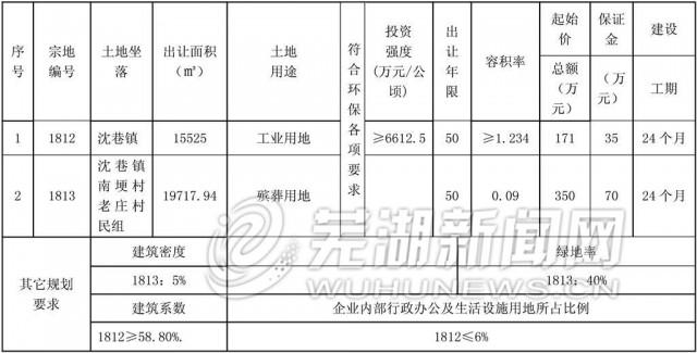 芜湖市国有建设用地使用权挂牌出让公告