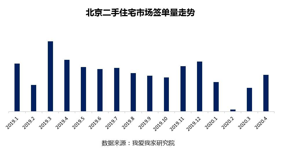 报告:4月中上旬北京二手住宅签单量已超去年同期