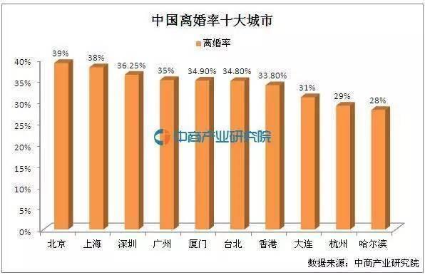 哈尔滨成为离婚率最高的十大城市之一!什么原因造成的?