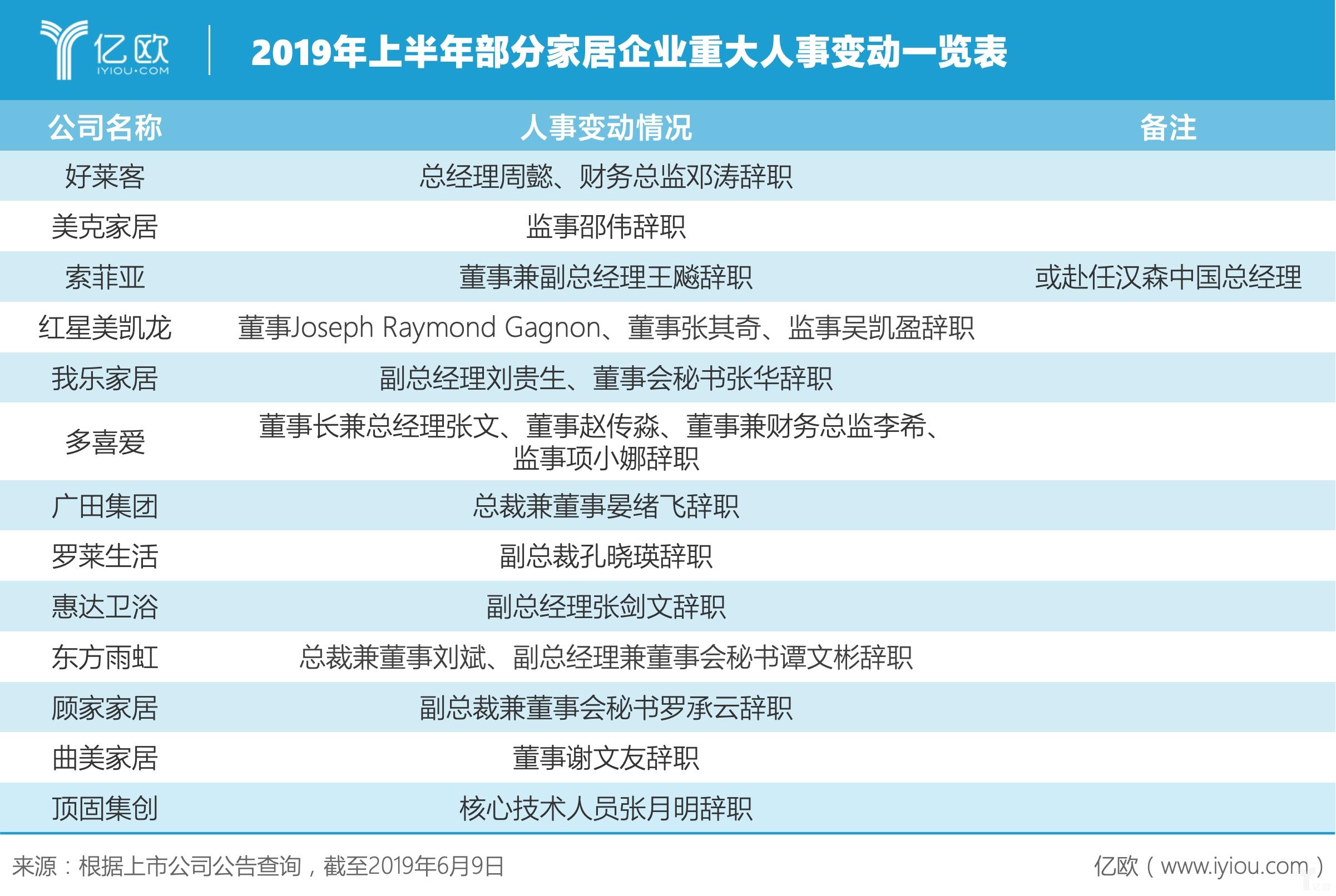 2019年中盘点,21位上市家居企业高管辞职