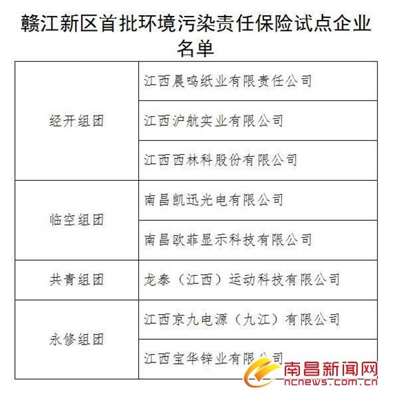 赣江新区首创环境污染责任保险 政府为企业承担90%保费