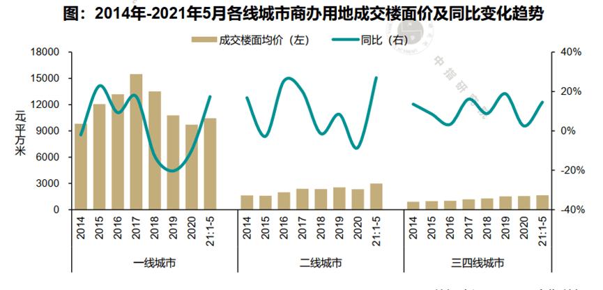 商办用地成交热了?5月均价涨了32%,增幅超住宅用地