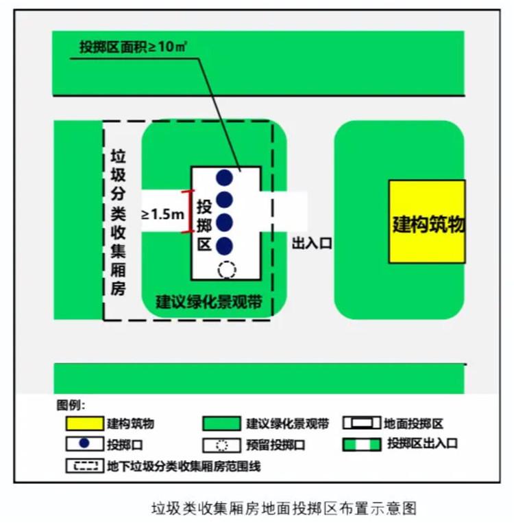 重庆出台新规:新建住宅应配套垃圾分类收集厢房(图2)