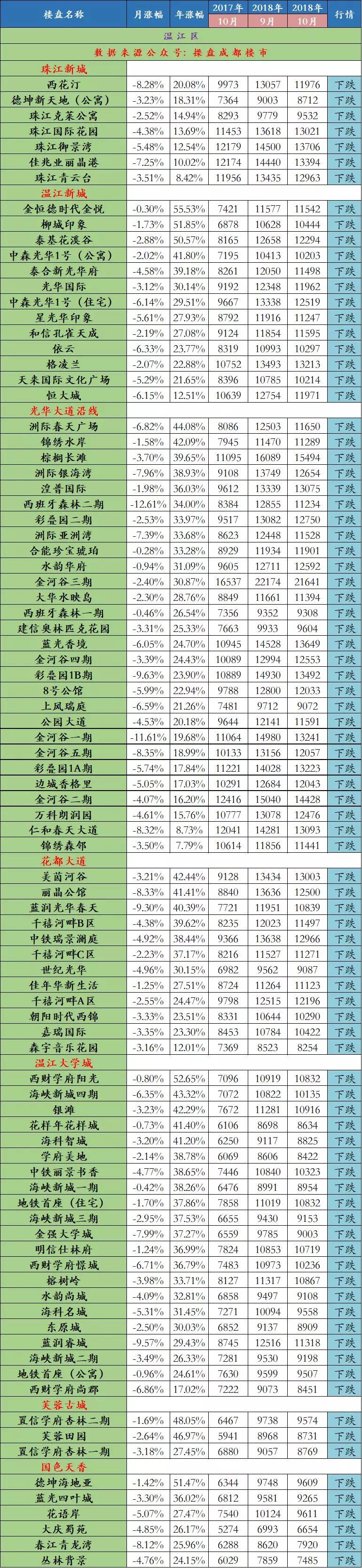 10月温江区二手房迎来100%下跌,连跌3个月哪个敢接盘?