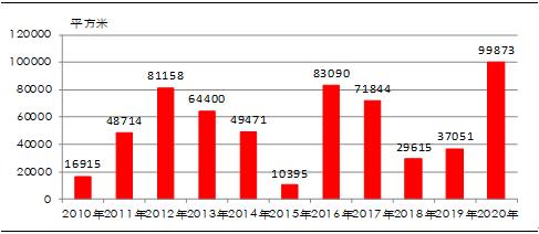 创十年新高!端午假期沪新房成交增170%至10万m²