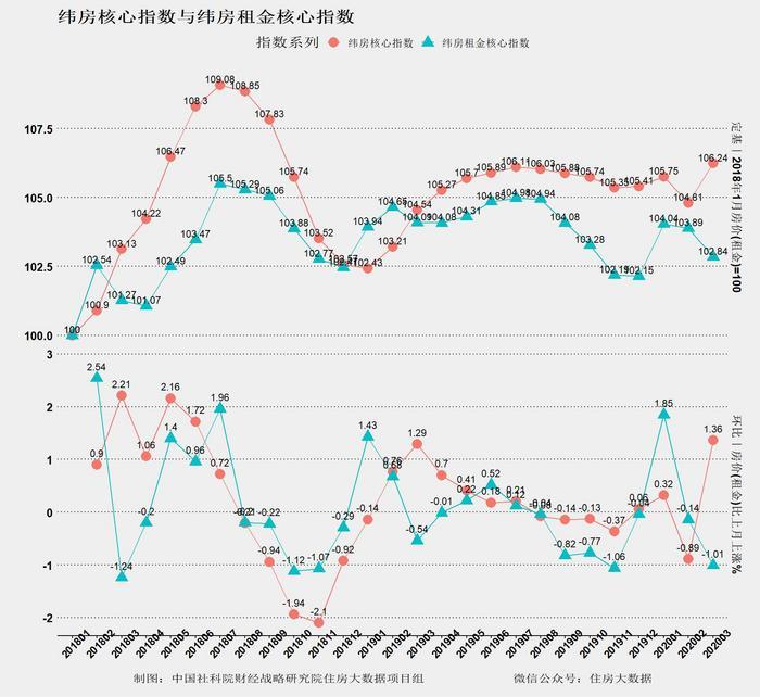 中国社科院报告:全国24个核心城市综合房价超去年最高价