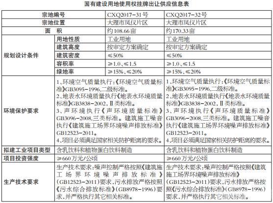大理市国土资源局挂牌出让凤仪镇多宗地块 公示信息看这里!