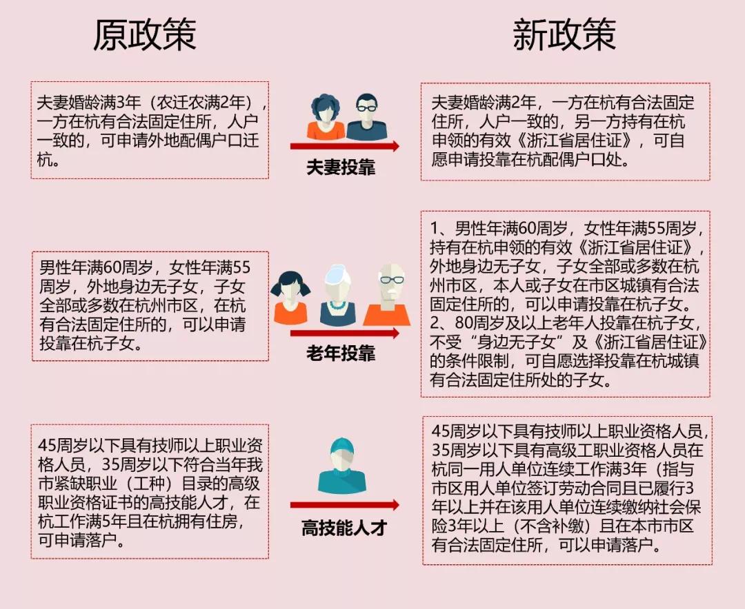杭州新版落戶政策,后天實施!夫妻、父母等如何投靠?細則來了