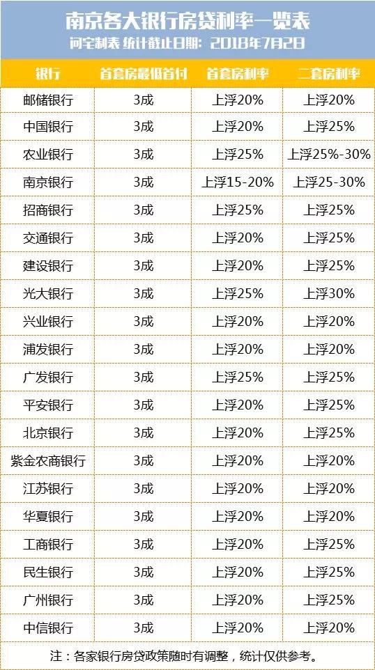 最高上浮25%!南京首套房房贷利率又涨了!