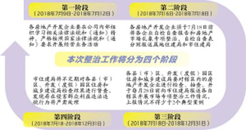 昆明将重拳整治房地产市场乱象 按政府备案价格销售商品房