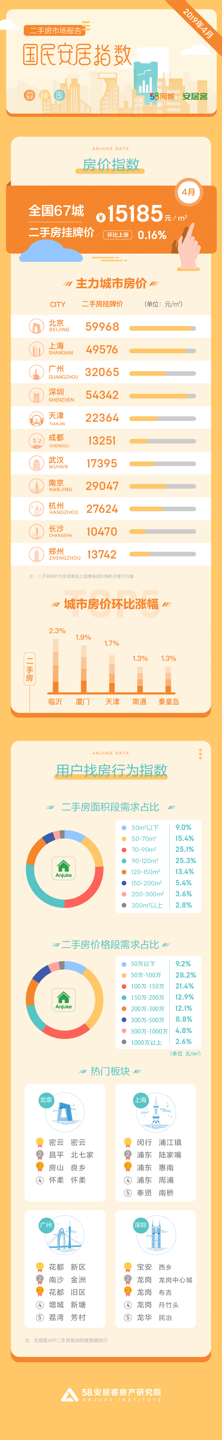 机构 :北京限竞房及远郊新盘上市有望稳定房价走势