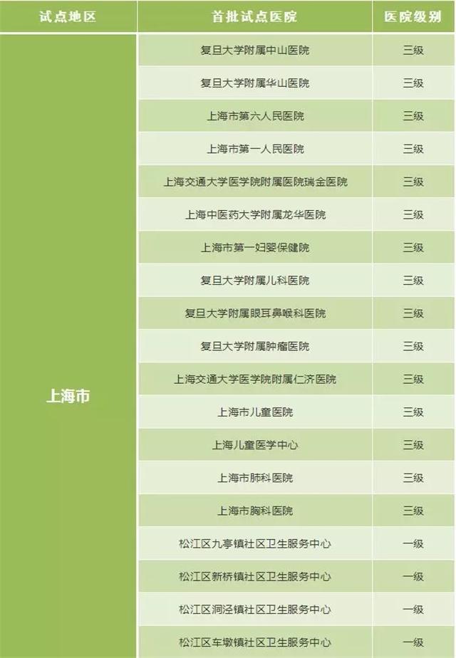 重磅!嘉兴人去上海这些医院看病可直接医保结算