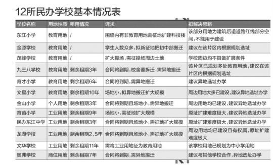 惠城区12所民办学校需征地或异地搬迁