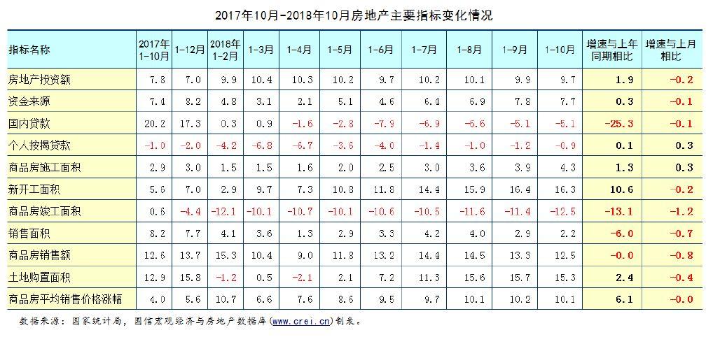 10月房地产数据点评:房产市场各主要指标均出现不同程度的回落