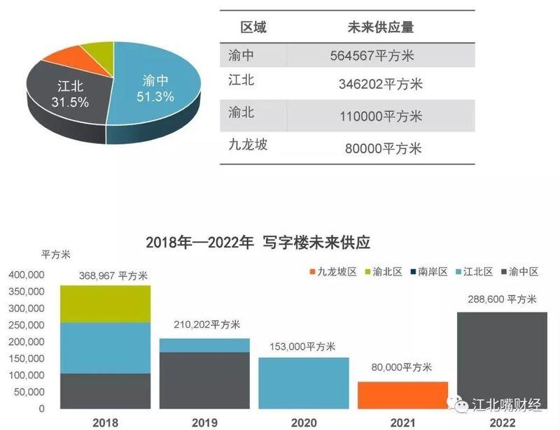 重庆上半年:写字楼市场突围,商业+旅游成新趋势,住宅成交火热
